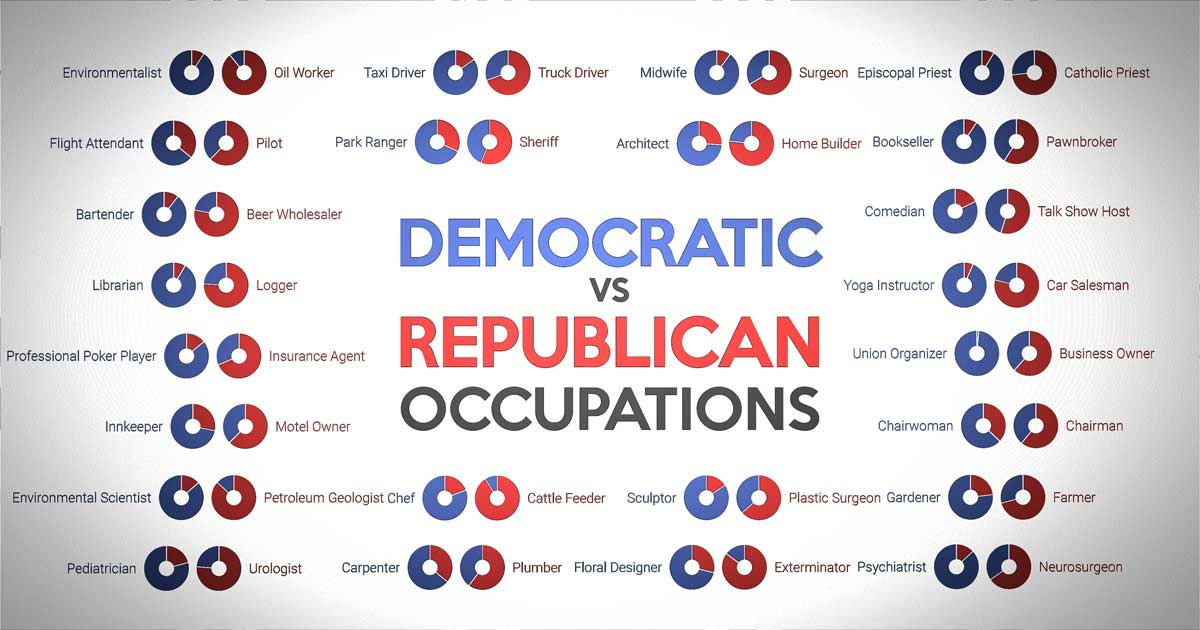Democratic vs. Republican occupations